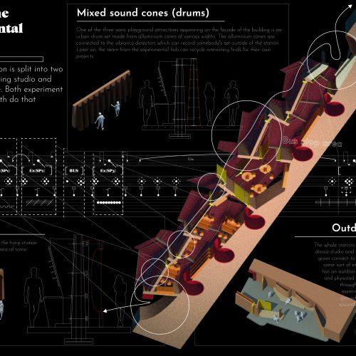 Design Overview (Experimental station)