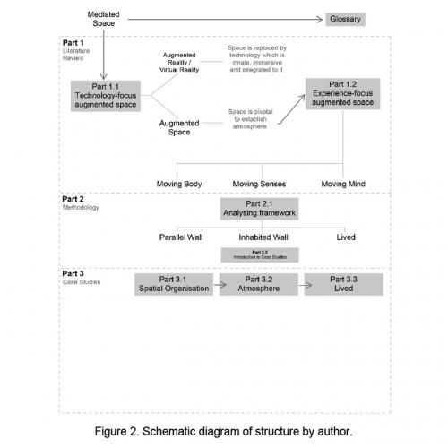 Schematic diagram of structure