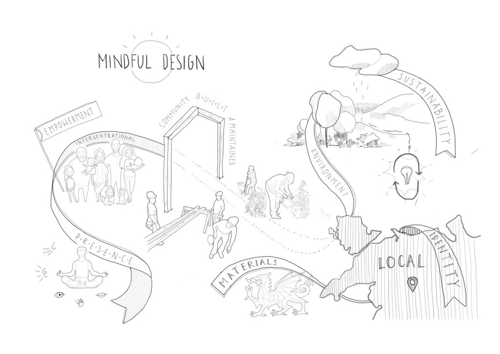 A diagram acknowledging mindful design, with focus on local identity and heritage, sustainable design, surrounding communities, performance and atmosphere.