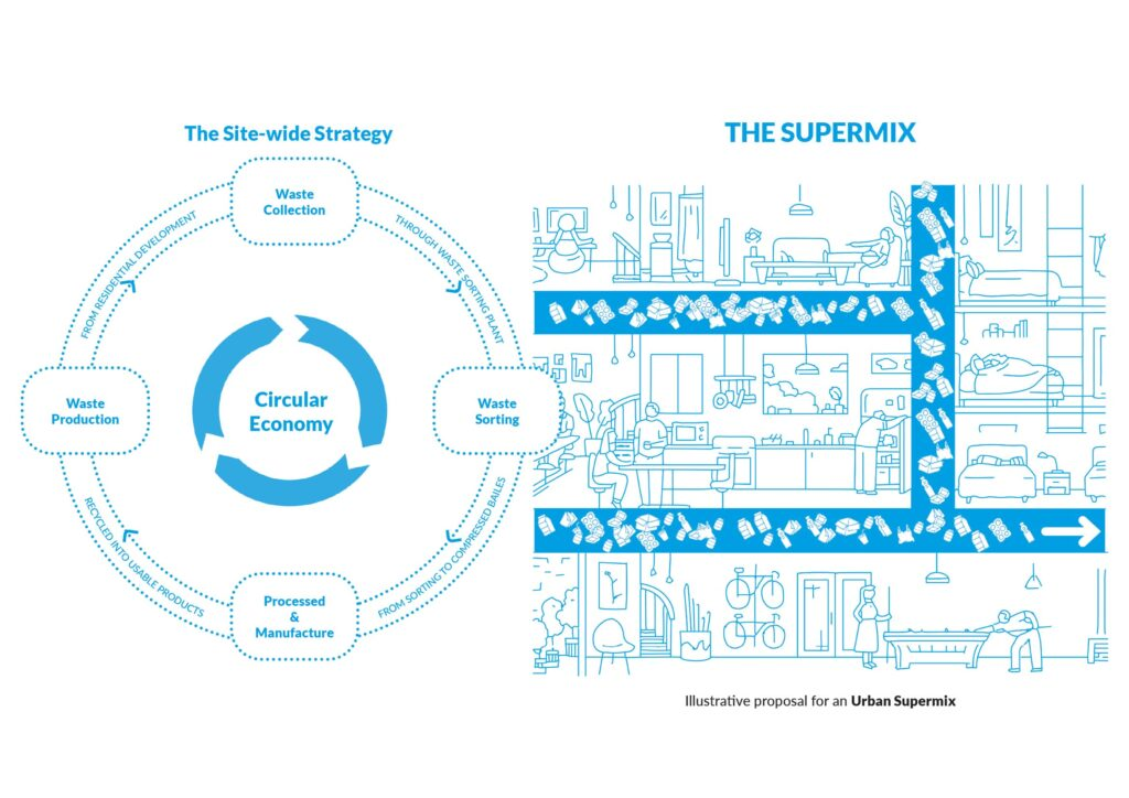 A diagram of the waste movement through the proposal, highlighting the circular economy and how the superman would work in context.