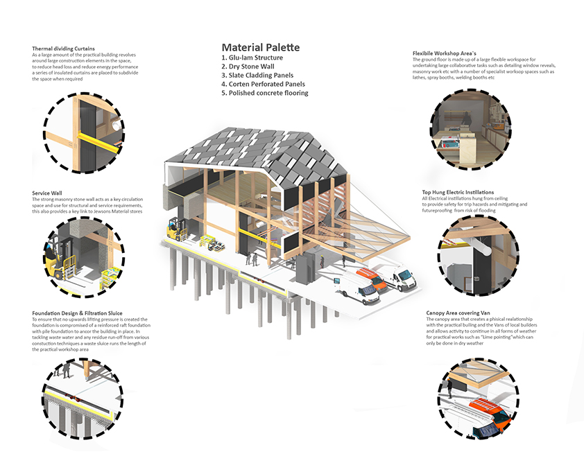 An axonometric and diagrams showing the material palette to be used for the proposed building, looking at practical building solutions along with its construction.