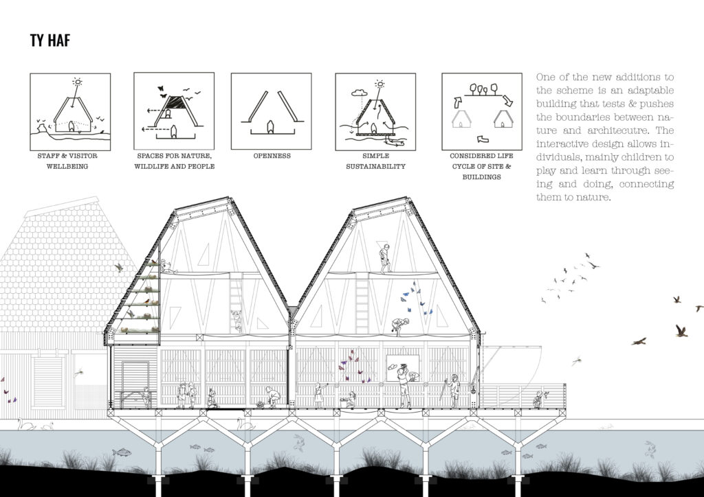 Technical Section showing how the structure works with the site flooding. At the top of the image five drawings illustrate 5 technical principles the building works with. There is text that reads as follows: One of the new additions to the scheme is an adaptable building that tests and pushes the boundaries between nature and architecture. The interactive design allows individuals, mainly children to play and learn through seeing and doing, connecting them to nature.