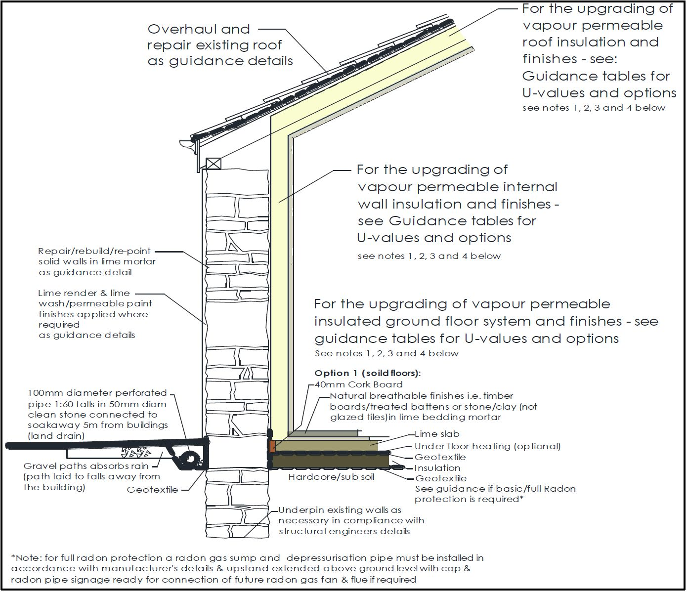 Section through traditional building showing how retrofit could be achieved