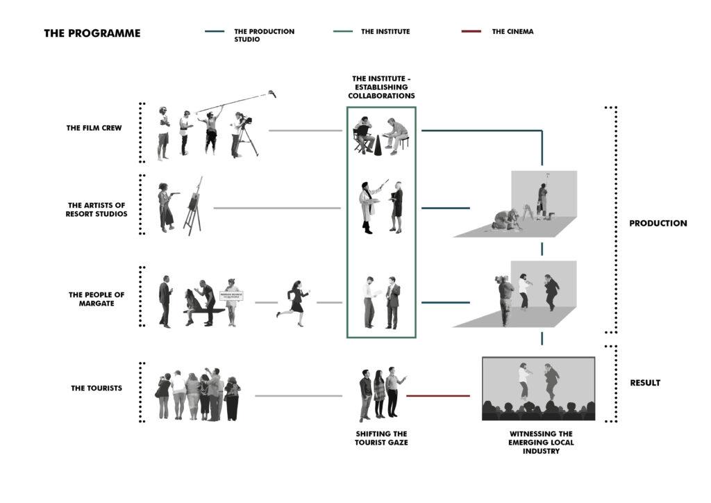 Programme diagram