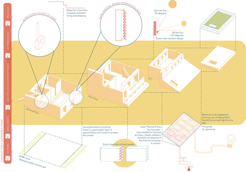 The house model broken down as an exploded axonometric to show how it is ticking the sustainability agenda set out for the scheme.