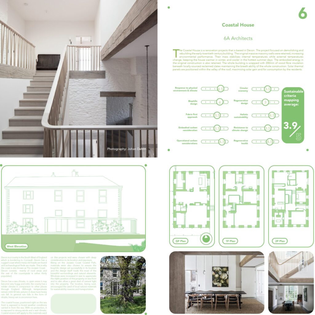 "Excerpts from group book ""Less Bad"" by unit 1.5 degrees C. This page shoes the sustainability rating of Coastal House."